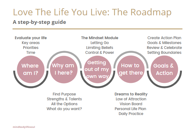 Roadmap: Love The Life You Live